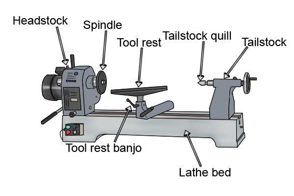 woodturning lathe parts